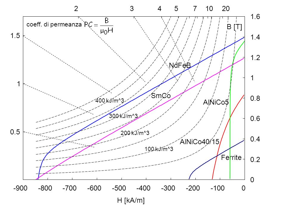 2 3. 4. 5. 7. 10. 20. 1.6. coeff. di permeanza. B [T] 1.5. 1.4. 1.2. NdFeB. 1. 1. SmCo.